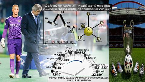 Số lượng cầu thủ Anh ở Champions League sụt giảm: Đỉnh cao không có chỗ