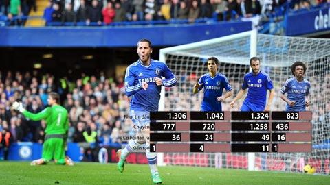 Chelsea sẽ ra sao khi vắng Fabregas?