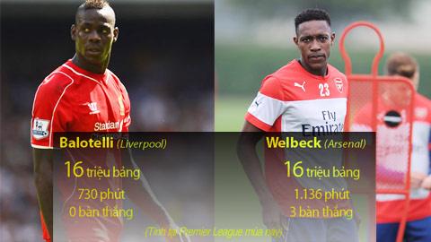 Balotelli & Welbeck: 2 cách để... phí 16 triệu bảng!