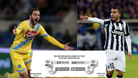 Juventus - Napoli: Giá Higuain và Tevez đổi chỗ…