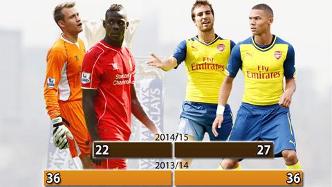 Liverpool và Arsenal kém xa mùa trước