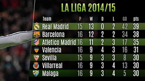 Những thống kê ấn tượng của lượt đi La Liga 2014/15