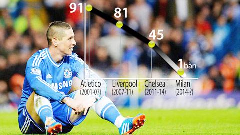 Fernando Torres & hành trình… lụi tàn