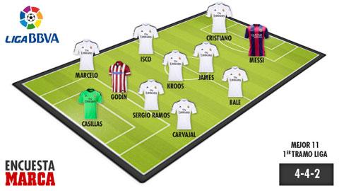 Real thống trị ĐHTB nửa đầu La Liga 2014/15