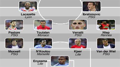 L'Equipe bầu chọn đội hình tiêu biểu Ligue 1: PSG không còn độc tôn