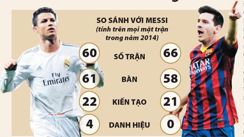 Ronaldo: 2014 và những con số