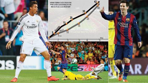 Màn chạy đua bàn thắng giữa Messi và Ronaldo: Cuộc chiến ở hành tinh khác