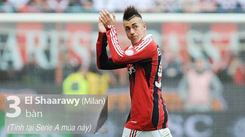 Serie A hãy thôi ruồng bỏ các chân sút Italia