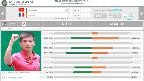 Lý Hoàng Nam ra quân thắng lợi tại giải trẻ Roland Garros
