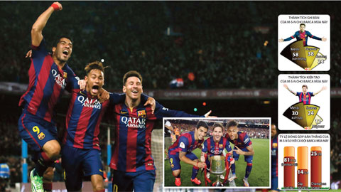 Tam tấu MSN đã ghi 120 bàn ở mùa này: Cần Champions League để là số 1