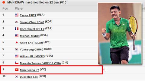 Lý Hoàng Nam xếp hạng hạt giống thứ 9 tại giải trẻ Wimbledon