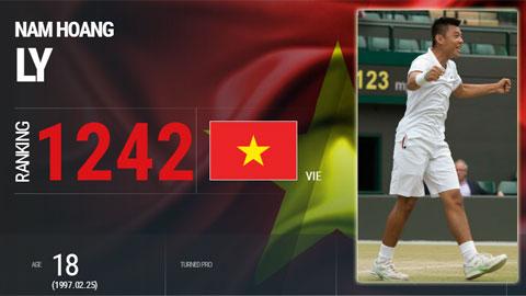 Lý Hoàng Nam nhảy vọt 330 bậc trên BXH ATP