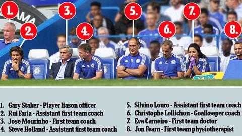 Mourinho chỉ định ai thay bác sĩ Carneiro ở trận gặp Man City?