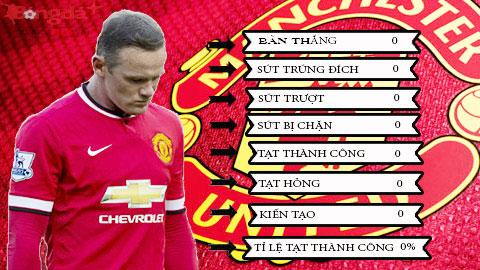 Sốc với thống kê của 'Người vô hình' Rooney trận gặp Aston Villa
