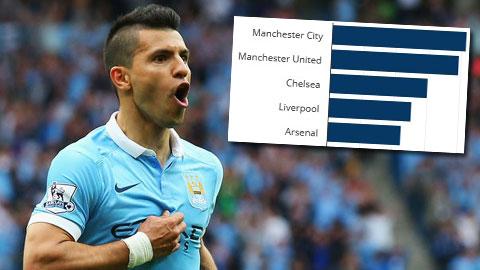 Giá trị đội hình Man City cao nhất, M.U bất ngờ đứng thứ hai