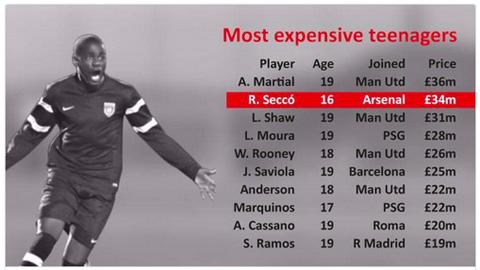 Arsenal chi 34 triệu bảng mua Rex Secco là tin đồn nhảm