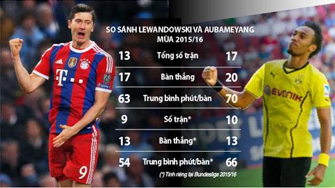 Lewandowski vs Aubameyang: Thần công đại chiến