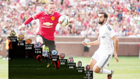 Man United sắp soán ngôi Real trở thành đội bóng giàu nhất thế giới
