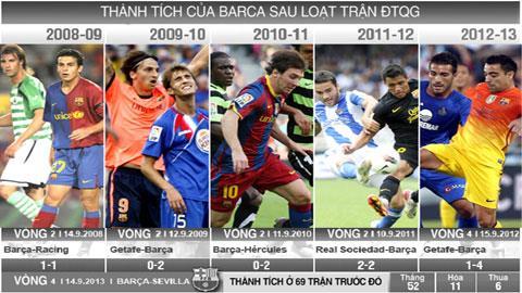 Thành tích của Barca sau loạt trận ĐTQG