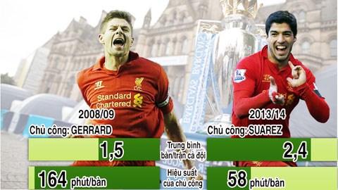 Thành tích Liverpool ở Premier League mùa này và mùa 2008/09 (Tính đến vòng 16)