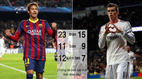 Hiệu quả của 2 tân binh Neymar và Bale