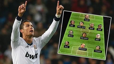 Không ngạc nhiên Ronaldo là cầu thủ nhận được nhiều sự bầu chọn nhất