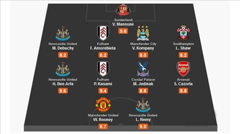 Đội hình tiêu biểu vòng 18 Premier League