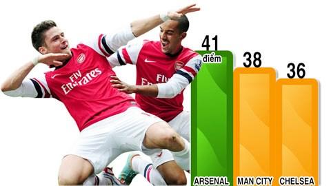 Họ kiếm được bao nhiêu điểm trước các đội ngoài Top 3?