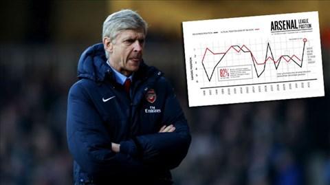 Chỉ 3 lần cùng Arsenal của Wenger kết thúc mùa giải ở vị trí thấp hơn vị thế có được ở ngày đầu năm mới
