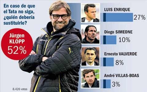 HLV Juergen Klopp (ảnh lớn) được cho là người phù hợp nhất để thay thế Martino tại Barca