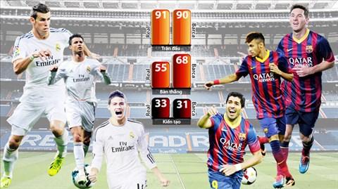 Những thống kê ở giải VĐQG 2013/14 cho thấy sự xuất sắc của hai bộ ba Ronaldo-Bale-James và Messi-Neymar-Suarez là khá tương đương