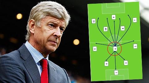 Arsenal cần thêm một vị trí tiền vệ phòng ngự