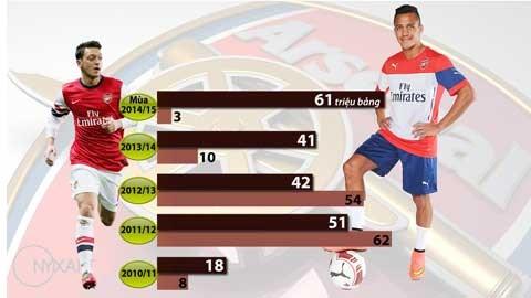 tình hình mua bán của Arsenal 5 mùa gần nhất