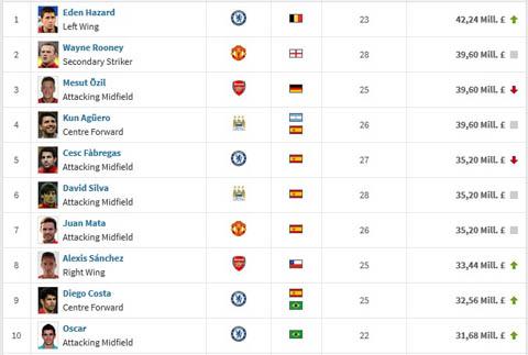 Giá trị cầu thủ Premier League: Hazard lên top, Fabregas & Oezil mất giá