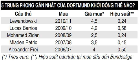 Vị trí trung phong ở Dortmund: Immobile không phải lựa chọn duy nhất