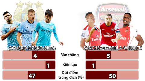 Arsenal: Họng pháo xé gió