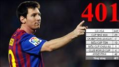 Lionel Messi đã vượt mốc 400 bàn thắng: Kỳ quan của bóng đá hiện đại