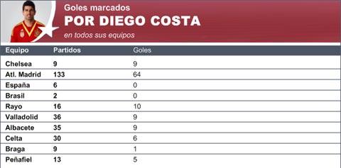 Làm sao để Diego Costa tỏa sáng tại ĐT Tây Ban Nha?