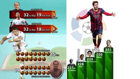 Messi & Ronaldo: Thiêu đốt cả El Clasico
