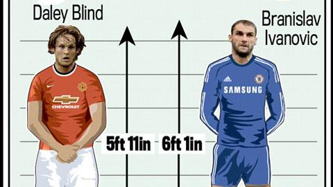 So sánh chiều cao: M.U lùn hơn Chelsea