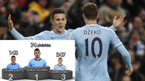Man City: Thời cơ vàng cho Dzeko và Jovetic