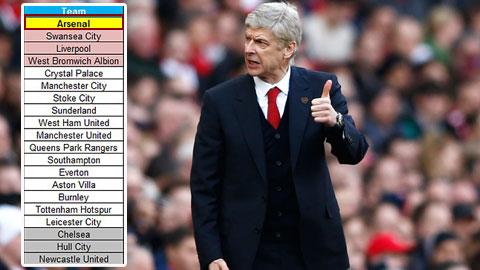 Arsenal dẫn đầu Premier League nếu chỉ tính người Anh ghi bàn