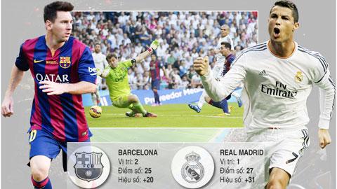 Real và Barca tái lập cuộc đua song mã: Một trật tự cũ kỹ!