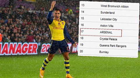 Arsenal tệ hại đến đâu nếu không có Alexis Sanchez?