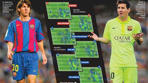 Messi trở lại với vị trí khi khởi nghiệp
