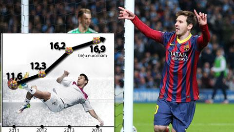 Barca lại muốn tăng lương để giữ chân Messi: Kế hoạch 192 triệu euro!