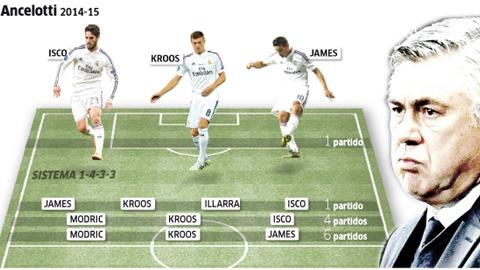 Với Ancelotti, Real sở hữu tuyến giữa mạnh nhất nhì châu Âu