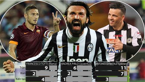 Những thống kê tại Serie A mùa này đã chứng minh tầm quan trọng của Totti, Pirlo và Di Natale