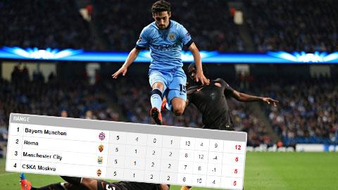 Cục diện 4 bảng E, F, G, H trước lượt đấu cuối vòng bảng Champions League