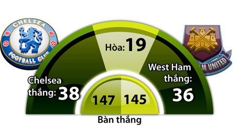 ty le cuoc keo tran Chelsea vs West Ham